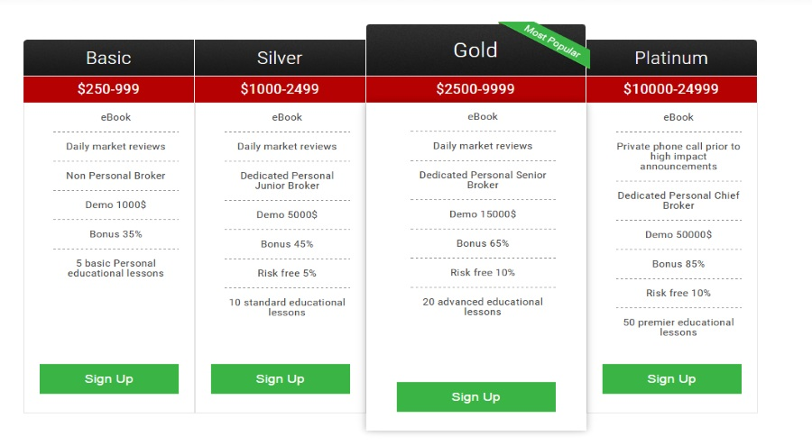 What is the best binary options broker