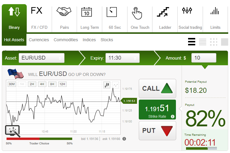 Binary options white label price