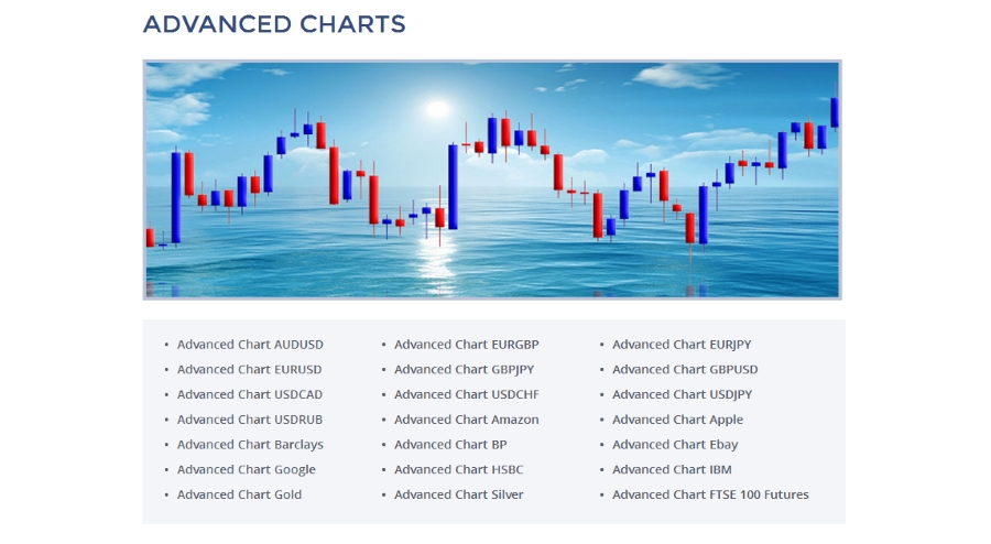 plusbinary advanced charts