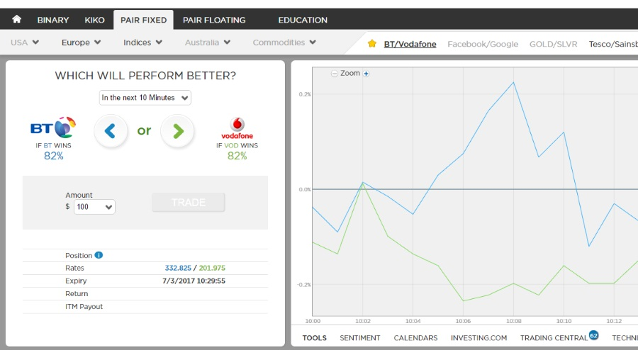 Stockpair binary options